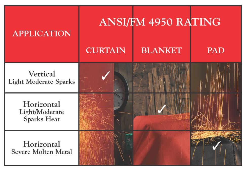 AMI ANSI FM chart